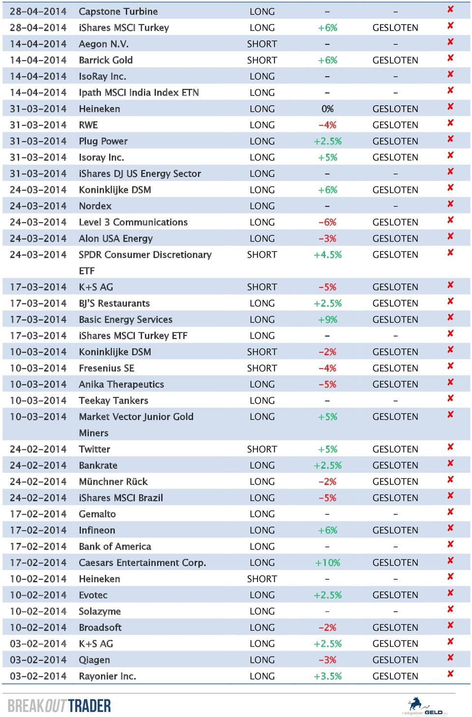 LONG +5% GESLOTEN 31-03-2014 ishares DJ US Energy Sector LONG - - 24-03-2014 Koninklijke DSM LONG +6% GESLOTEN 24-03-2014 Nordex LONG - - 24-03-2014 Level 3 Communications LONG -6% GESLOTEN