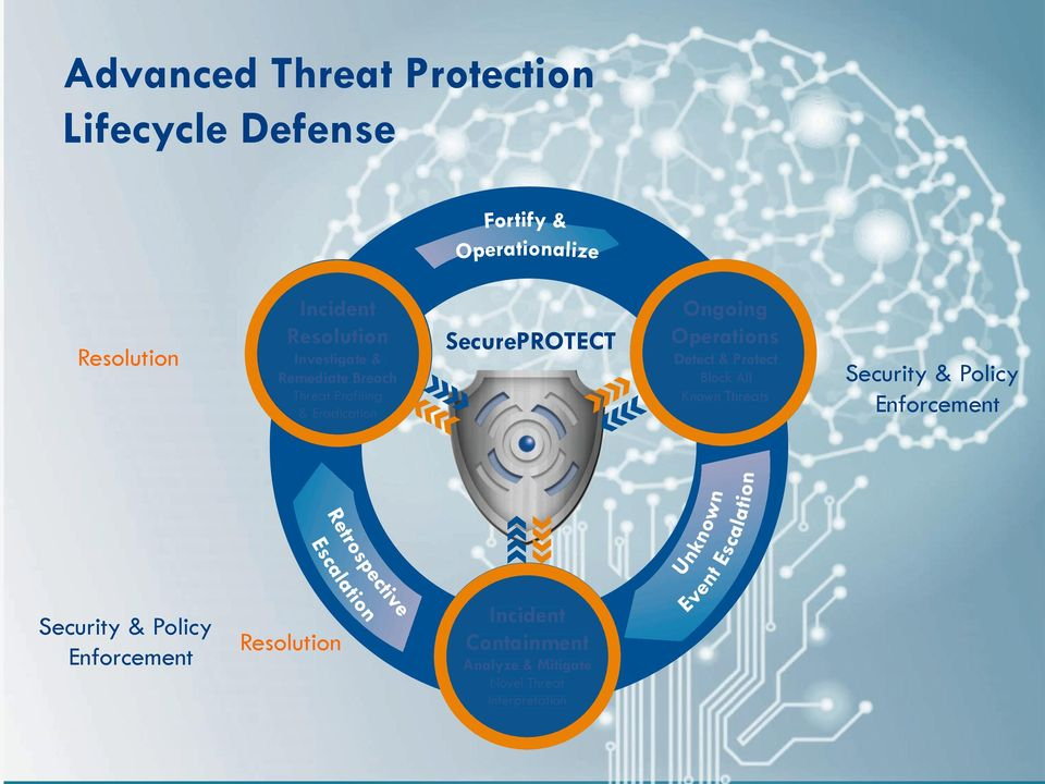 Detect & Protect Block All Known Threats Security & Policy Enforcement Security &