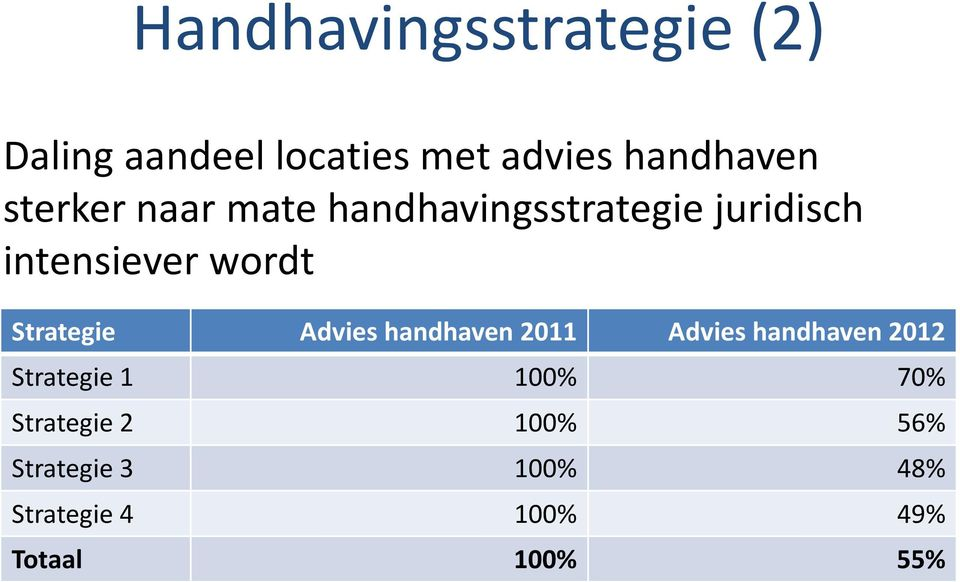 Strategie Advies handhaven 2011 Advies handhaven 2012 Strategie 1 100%
