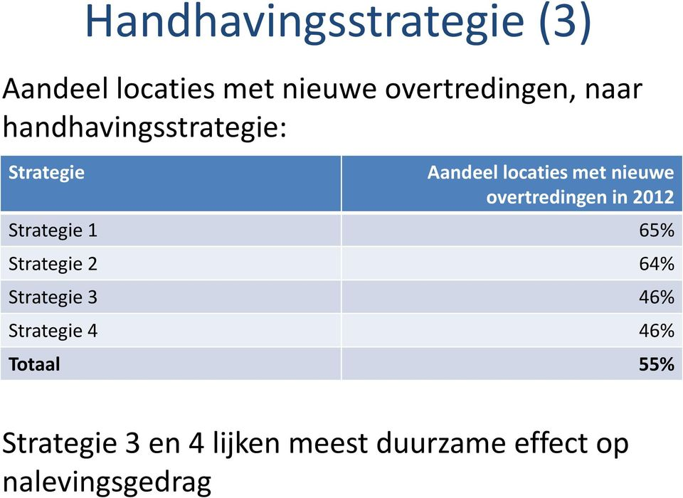 in 2012 Strategie 1 65% Strategie 2 64% Strategie 3 46% Strategie 4 46%