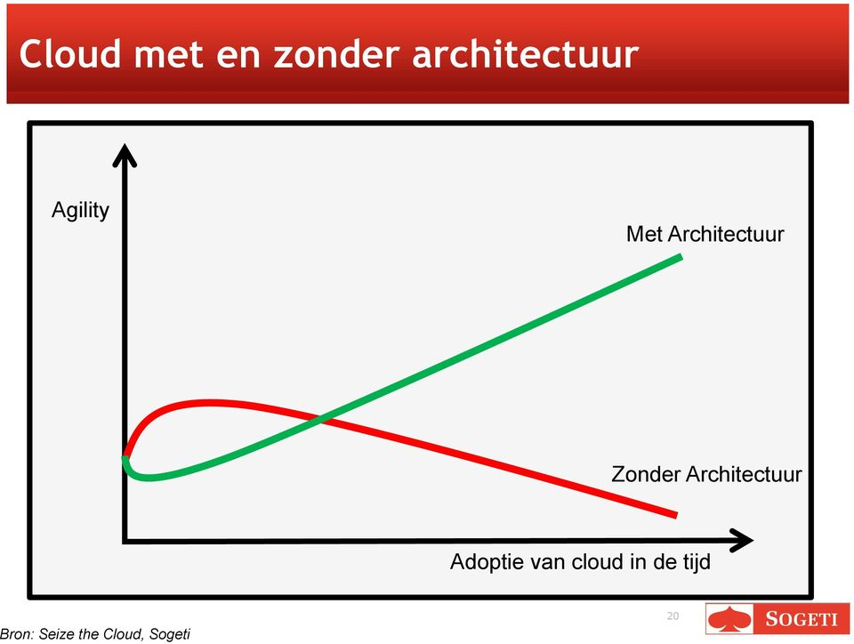 Architectuur Adoptie van cloud in