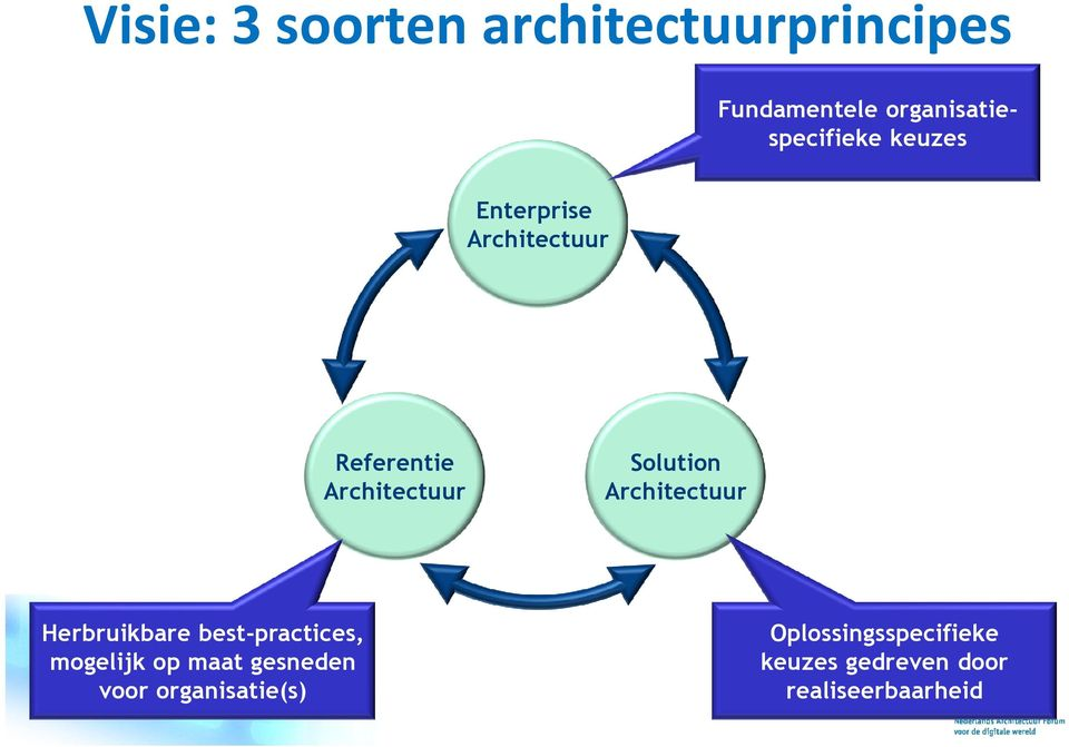 Architectuur Solution Architectuur Herbruikbare best-practices,
