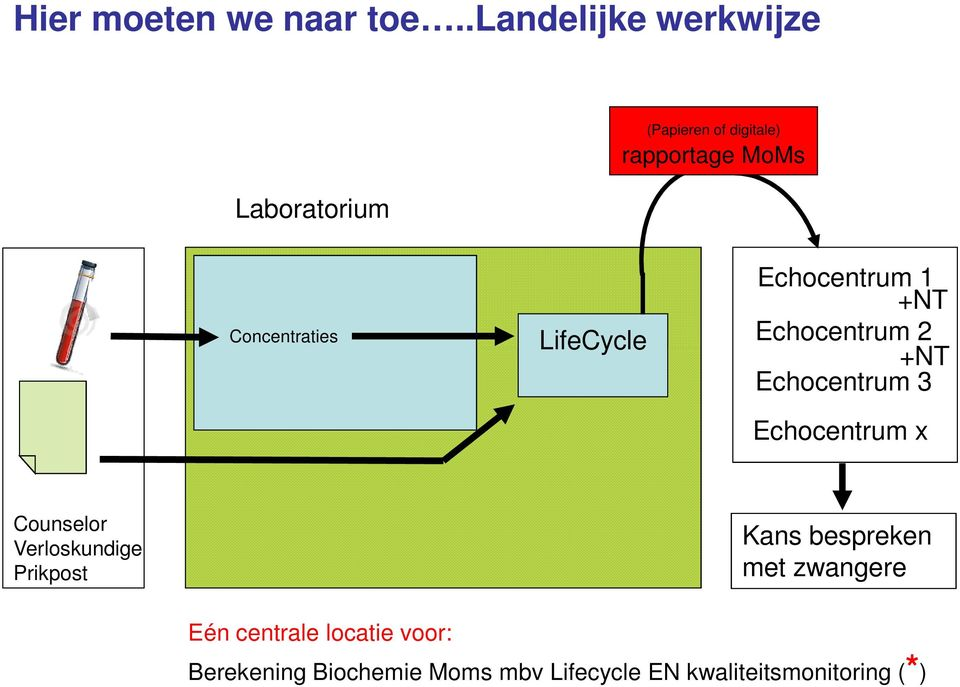 Concentraties LifeCycle Echocentrum 1 +NT Echocentrum 2 +NT Echocentrum 3 Echocentrum