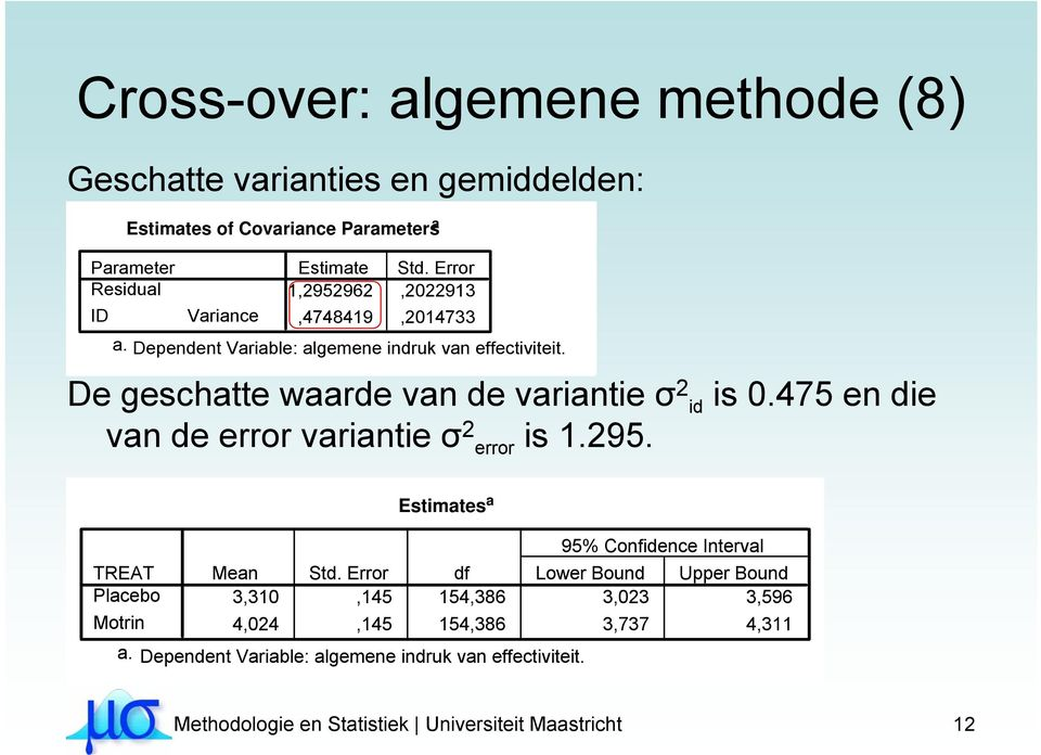 475 en die van de error variantie σ 2 error is 1.295. TREAT Placebo Motrin Estimates a Mean Std.