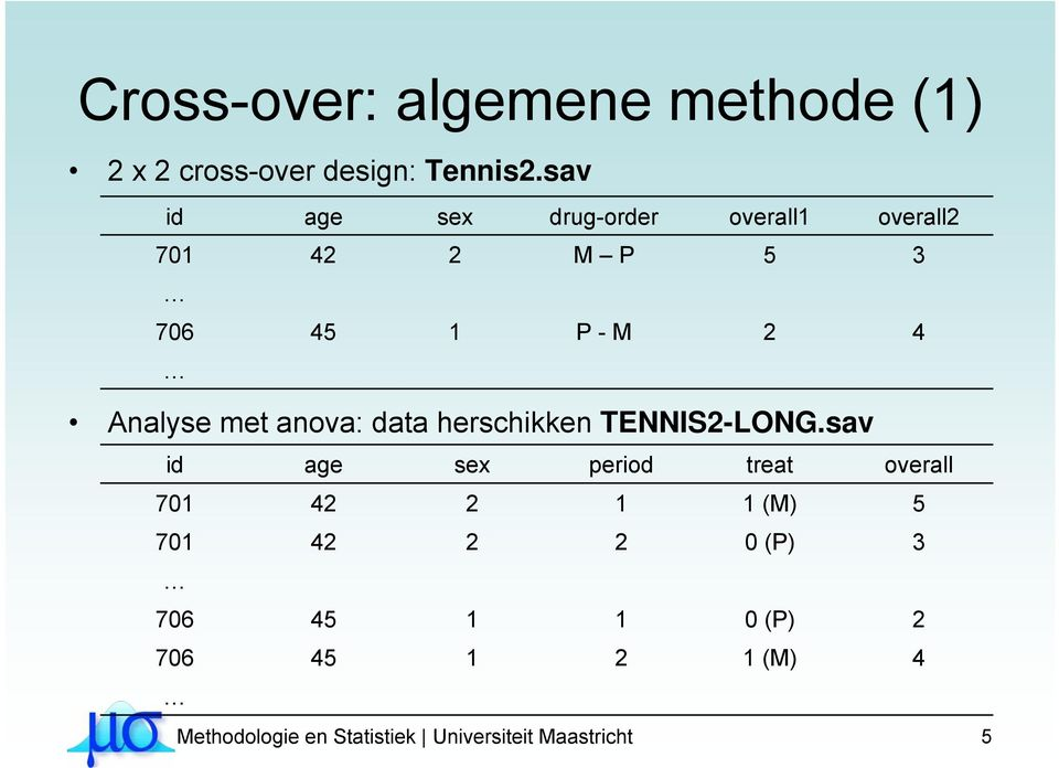 met anova: data herschikken TENNIS2-LONG.