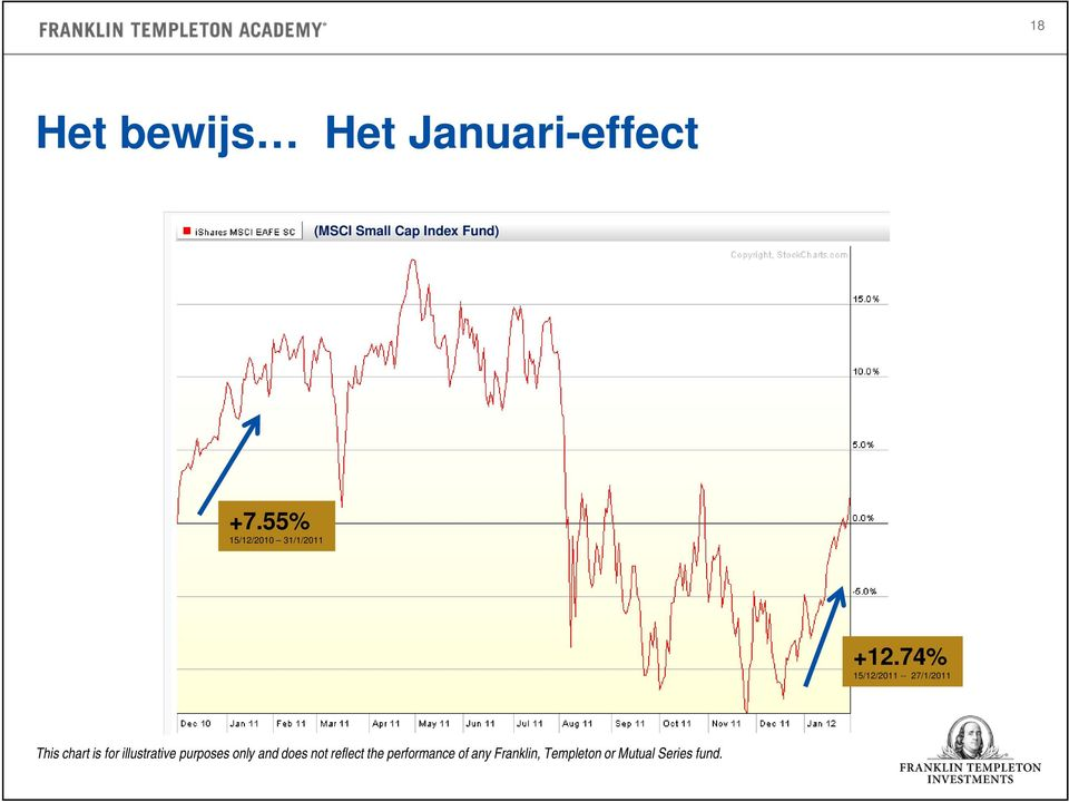 74% 15/12/2011 -- 27/1/2011 This chart is for illustrative