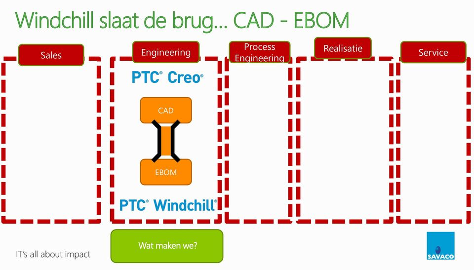 Engineering Realisatie