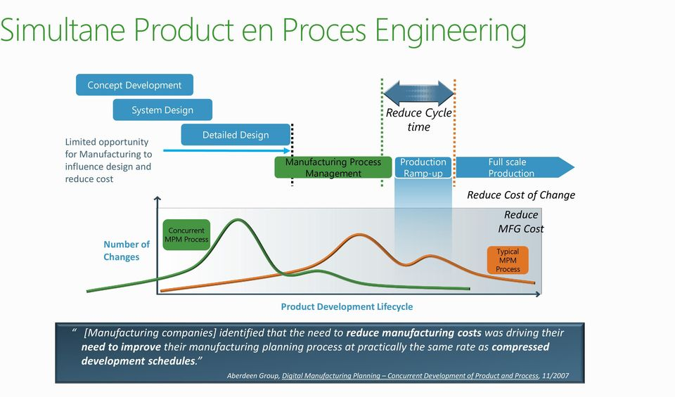 Typical MPM Process Product Development Lifecycle [Manufacturing companies] identified that the need to reduce manufacturing costs was driving their need to improve their