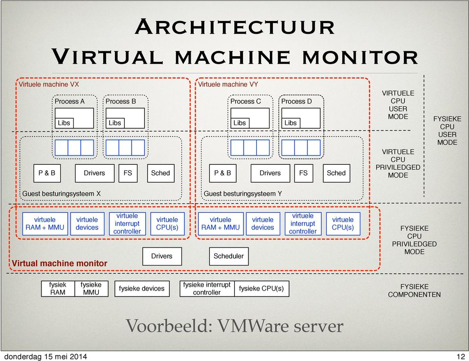 besturingsysteem Y RAM + MMU devices Virtual machine monitor interrupt controller CPU(s) Drivers RAM + MMU Scheduler devices interrupt controller