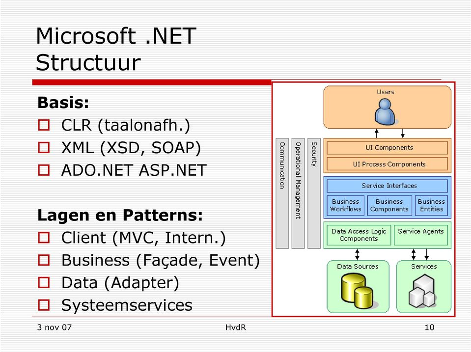 NET Lagen en Patterns: Client (MVC, Intern.
