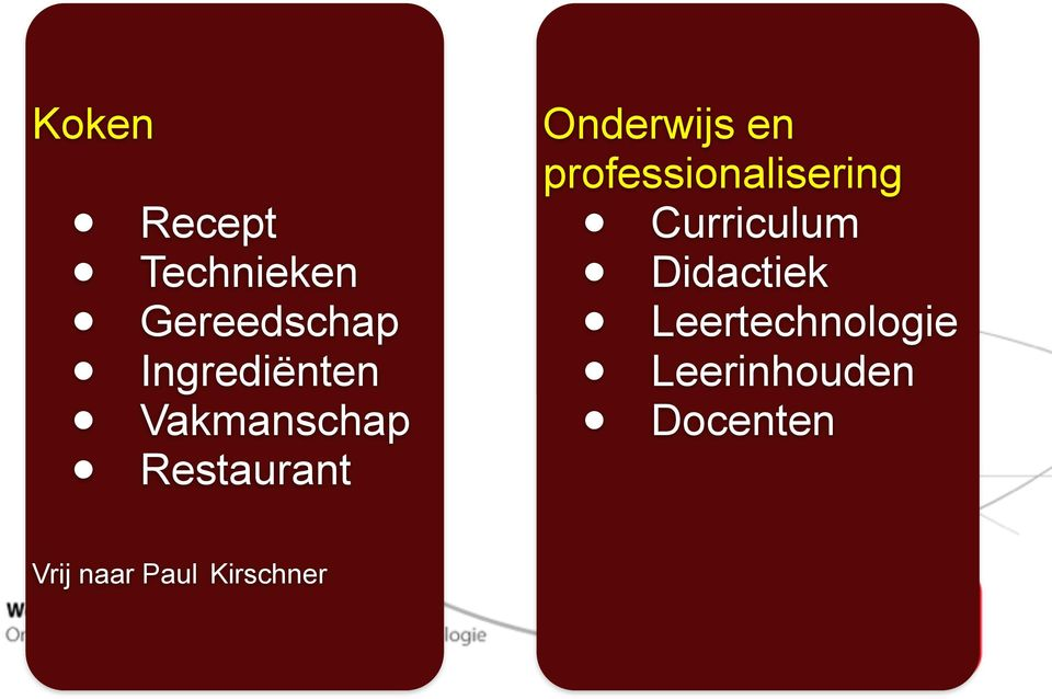 en professionalisering Curriculum Didactiek