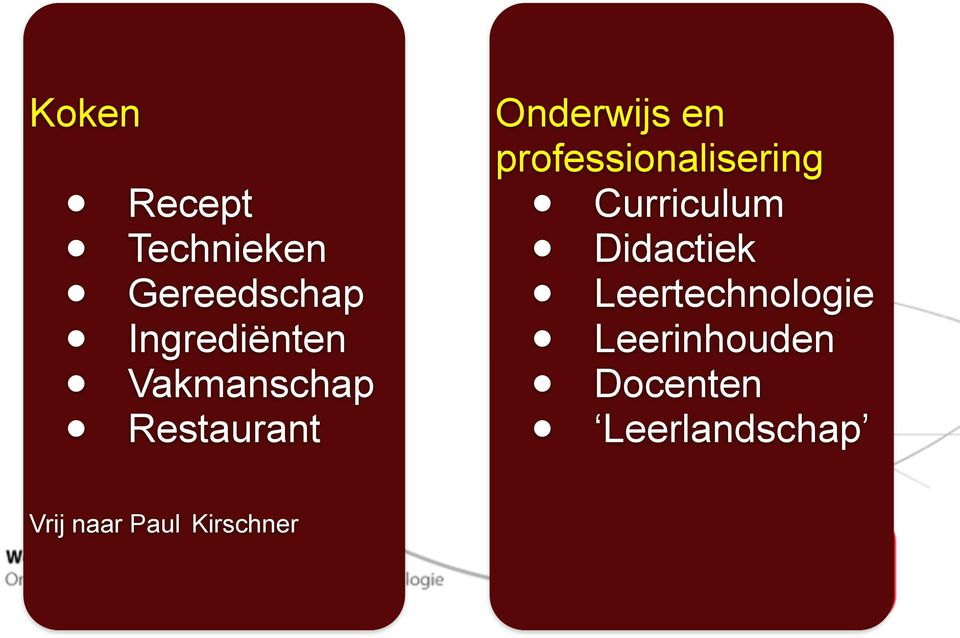 professionalisering Curriculum Didactiek