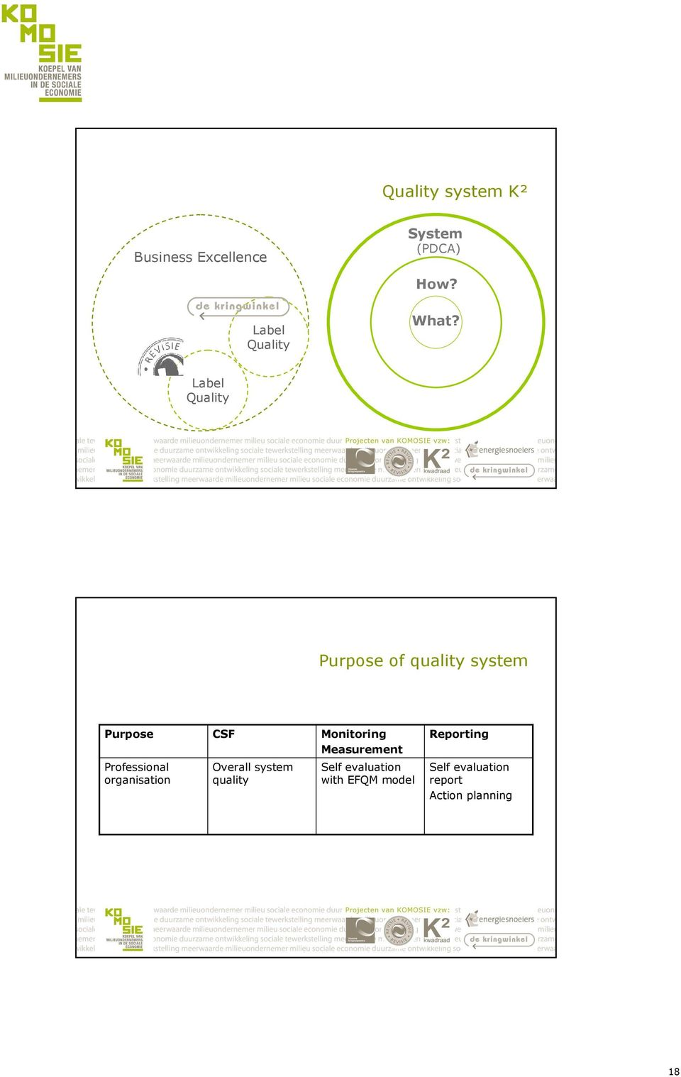 Label Quality Purpose of quality system Purpose Professional