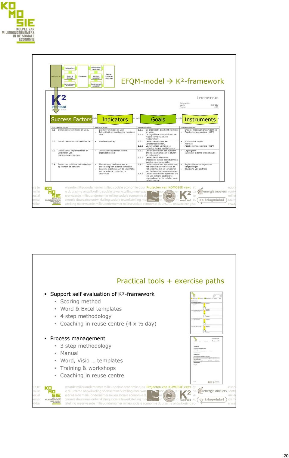 self evaluation of K²-framework Scoring method Word & Excel templates 4 step methodology Coaching in reuse centre (4 x ½ day)