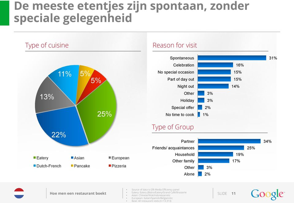 European Dutch-French Pancake Pizzeria Household Other family Other 3% 19% 17% Alone 2% Source of data is Gfk Media Efficiency panel Eatery: Eatery