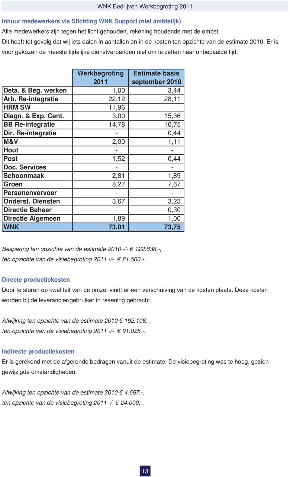 Werkbegroting Estimate basis 2011 september 2010 Deta. & Beg. werken 1,00 3,44 Arb. Re-integratie 22,12 28,11 HRM SW 11,96 Diagn. & Exp. Cent. 3,00 15,36 BB Re-integratie 14,78 10,75 Dir.