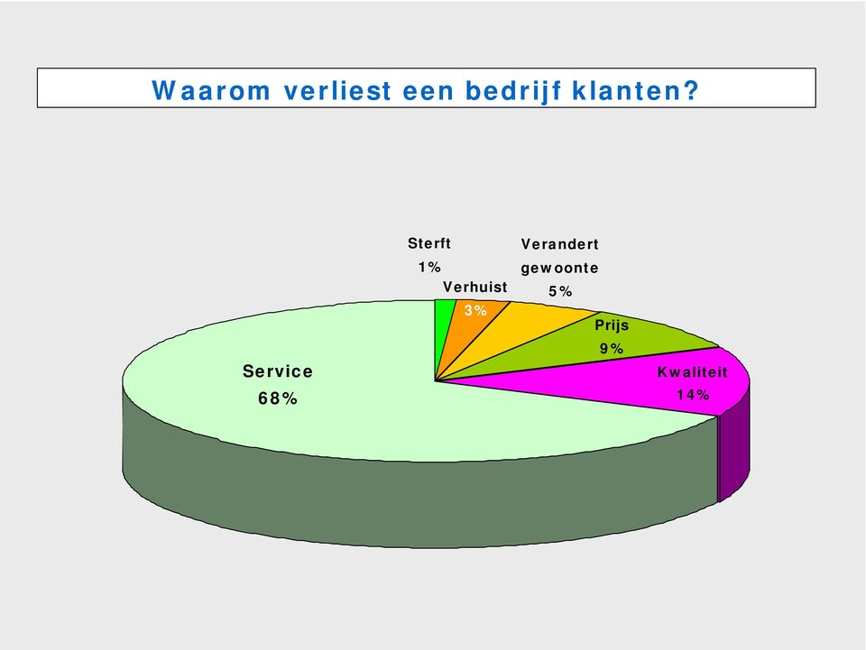 Service 68% Sterft 1%