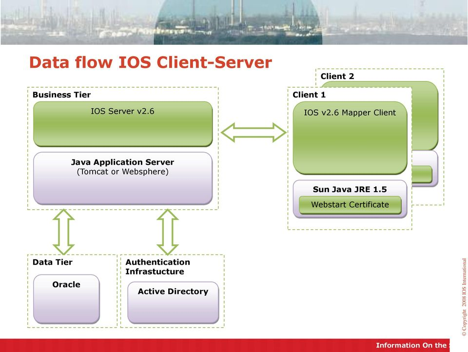 6 Mapper Client Java Application Server (Tomcat or Websphere)