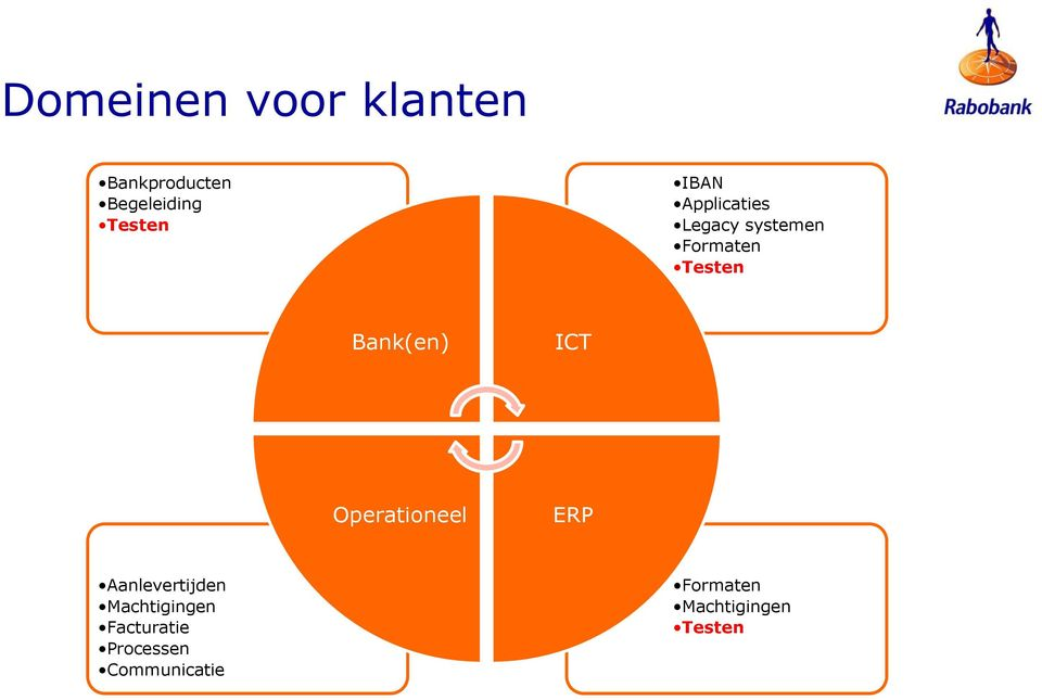 Bank(en) ICT Operationeel ERP Aanlevertijden