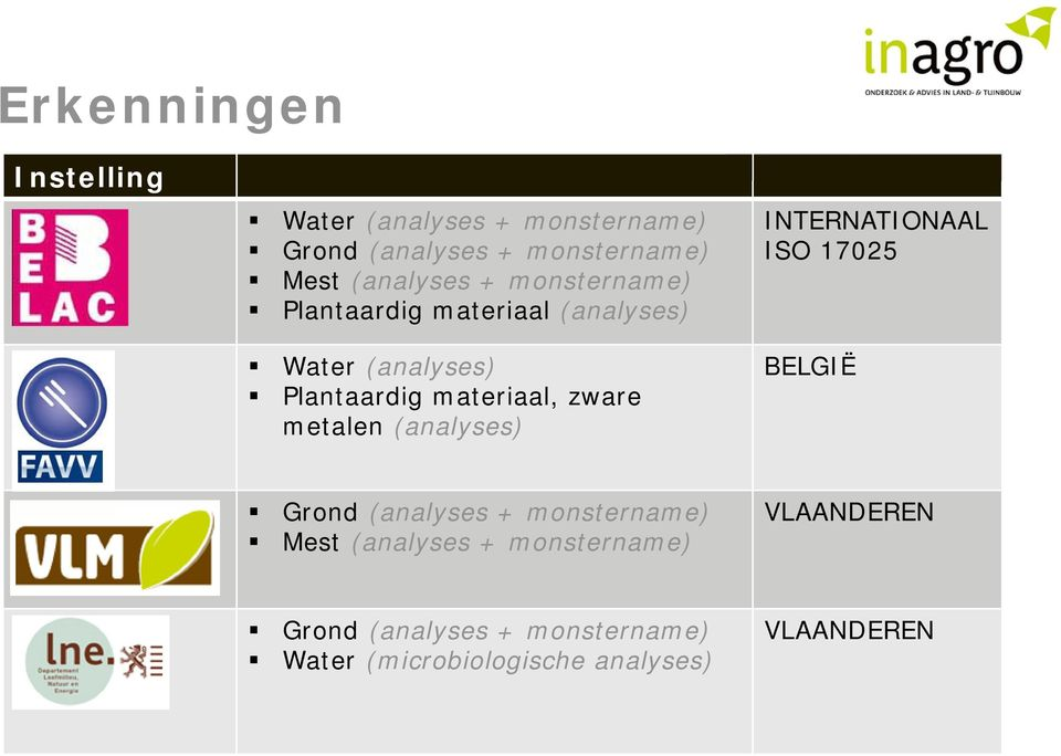 zware metalen (analyses) INTERNATIONAAL ISO 17025 BELGIË Grond (analyses + monstername) Mest