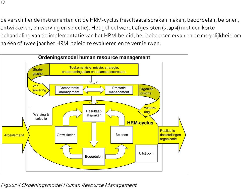 te vernieuwen. Ordeningsmodel human resource management Strategische Toekomstvisie, missie, strategie, ondernemingsplan en balanced scorecard.