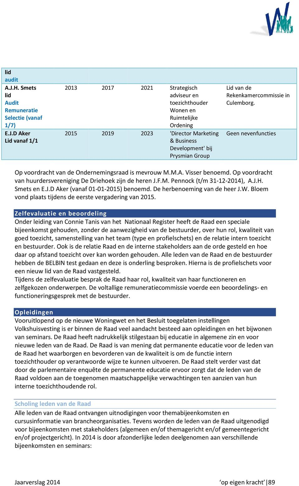 D Aker Lid vanaf 1/1 2013 2017 2021 Strategisch adviseur en toezichthouder Wonen en Ruimtelijke Ordening 2015 2019 2023 'Director Marketing & Business Development' bij Prysmian Group Lid van de