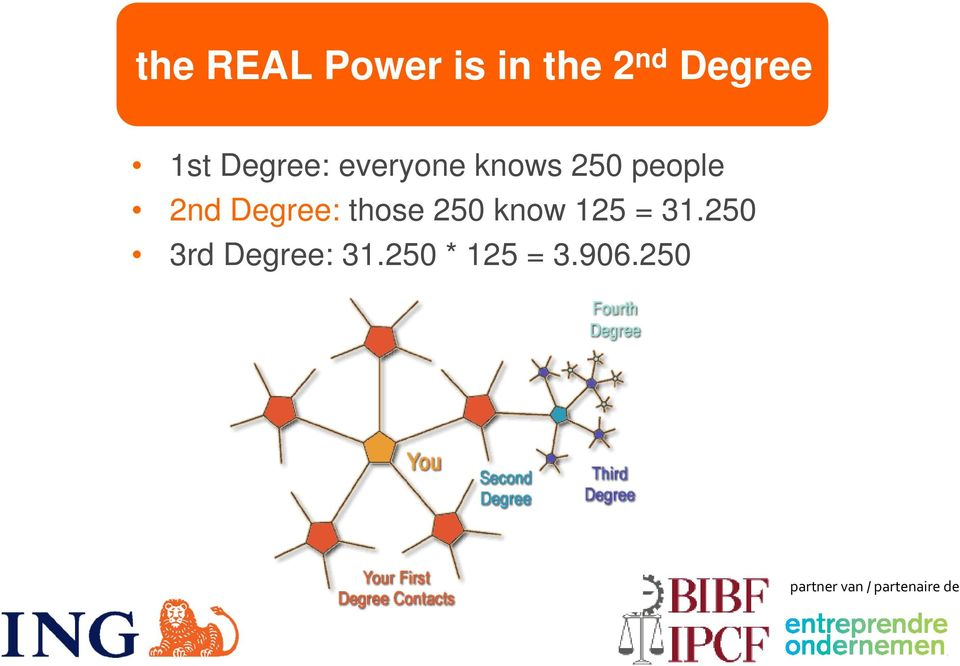 2nd Degree: those 250 know 125 = 31.