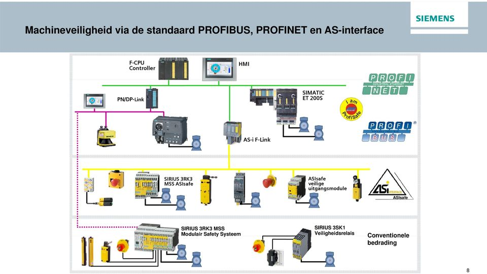 ASIsafe veilige uitgangsmodule ASIsafe SIRIUS 3RK3 MSS Modulair Safety Systeem