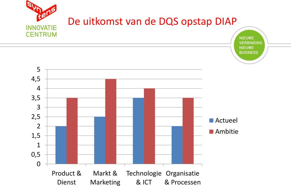 Dienst Markt & Marketing Technologie &