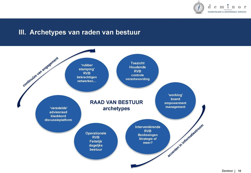 discussieplatform RAAD VAN BESTUUR archetypes working board empowerment management