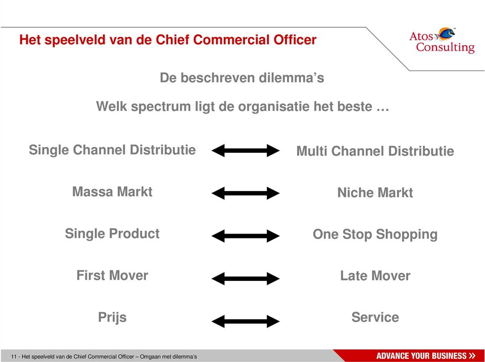 Distributie Massa Markt Niche Markt Single Product One Stop Shopping First Mover