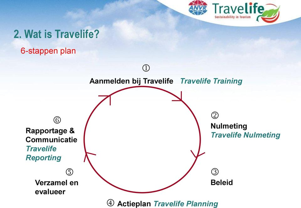 Training Rapportage & Communicatie Travelife