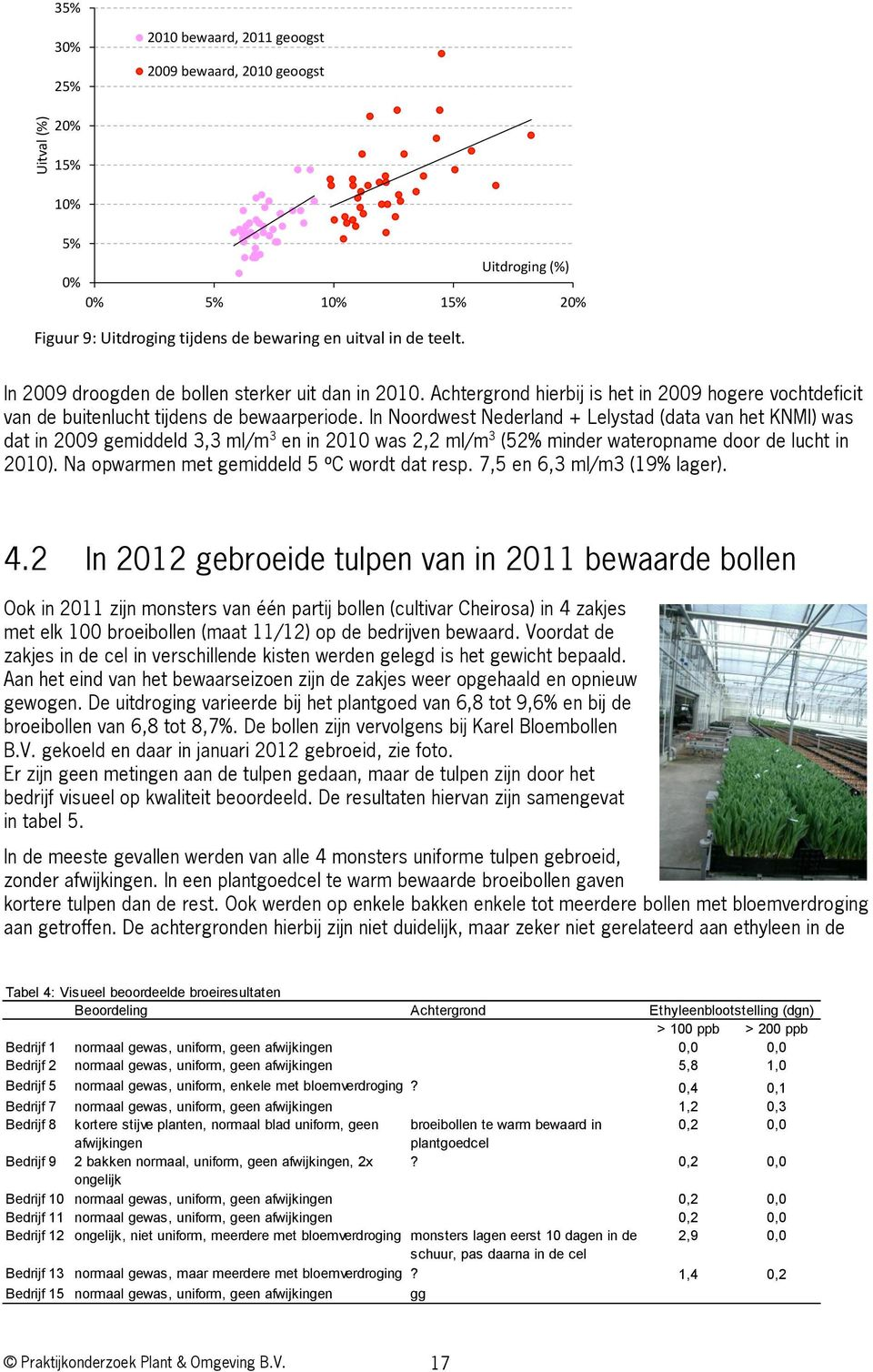 In Noordwest Nederland + Lelystad (data van het KNMI) was dat in 2009 gemiddeld 3,3 ml/m 3 en in 2010 was 2,2 ml/m 3 (52% minder wateropname door de lucht in 2010).