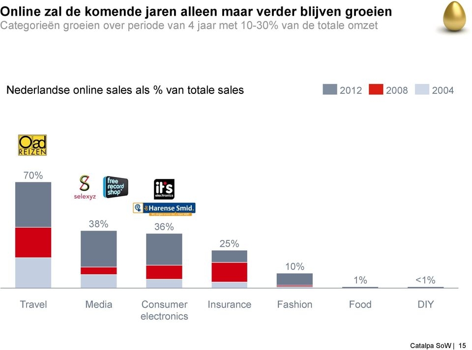 online sales als % van totale sales 2012 2008 2004 70% 38% 36% 25% 10% 1%