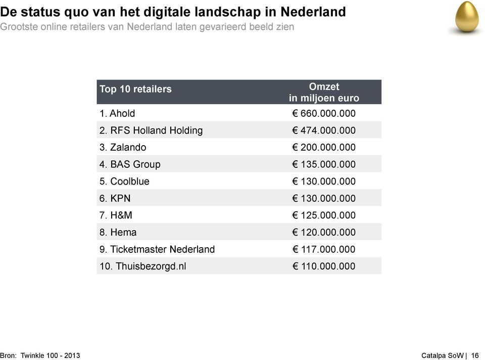 Zalando 200.000.000 4. BAS Group 135.000.000 5. Coolblue 130.000.000 6. KPN 130.000.000 7. H&M 125.000.000 8.