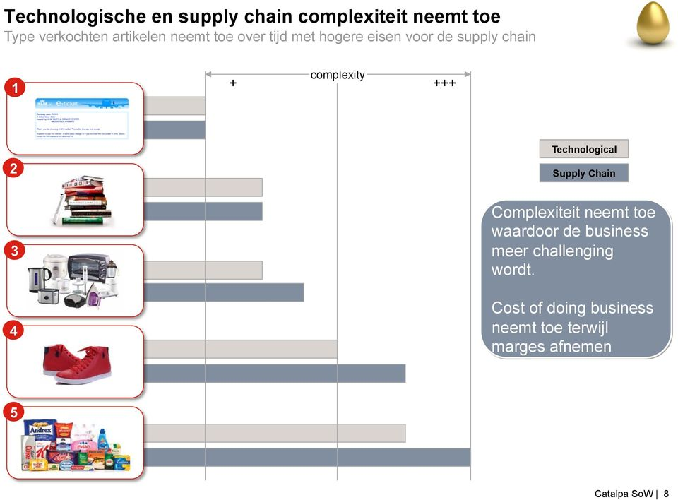 Technological Supply Chain 3 4 Complexiteit neemt toe waardoor de business meer