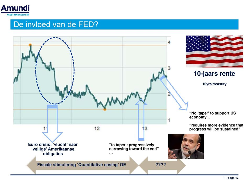 more evidence that progress will be sustained Euro crisis: vlucht naar