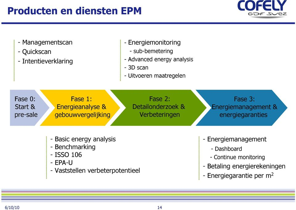 Detailonderzoek & Verbeteringen Fase 3: Energiemanagement & energiegaranties - Basic energy analysis - Benchmarking - ISSO 106 - EPA-U