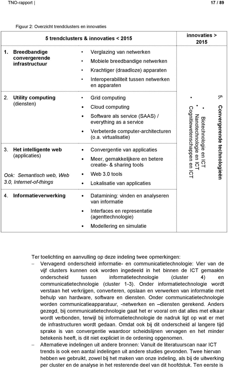 netwerken en apparaten innovaties > 2015 2. Utility computing (diensten) Grid computing Cloud computing Software als service (SAAS) / everything as a service Verbeterde computer-architecturen (o.a. virtualisatie) 3.