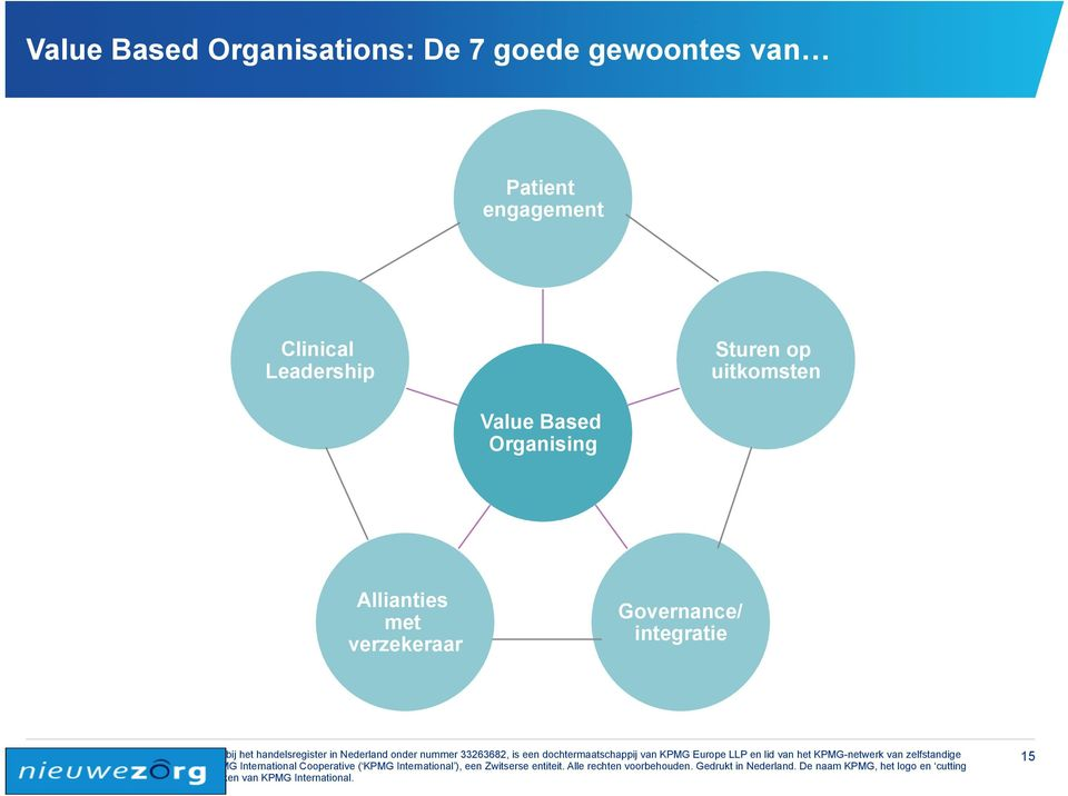 Leadership Sturen op uitkomsten Value Based
