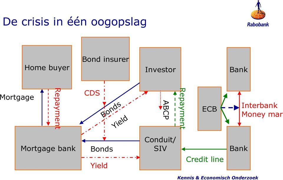 Repayment ECB Interbank Money mark Mortgage bank Bonds