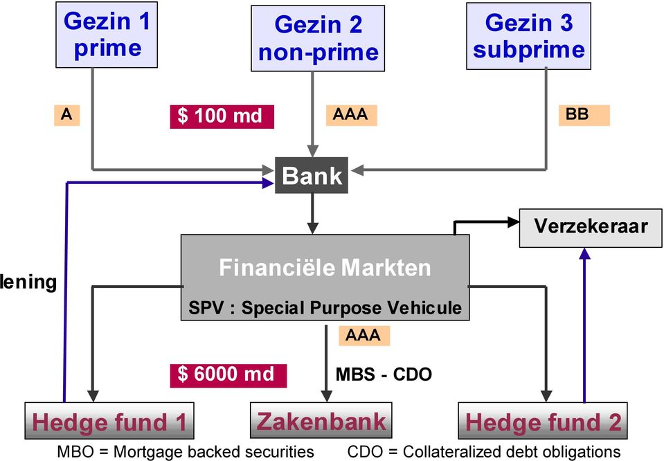 Vehicule AAA $ 6000 md MBS - CDO Hedge fund 1 Zakenbank Hedge fund