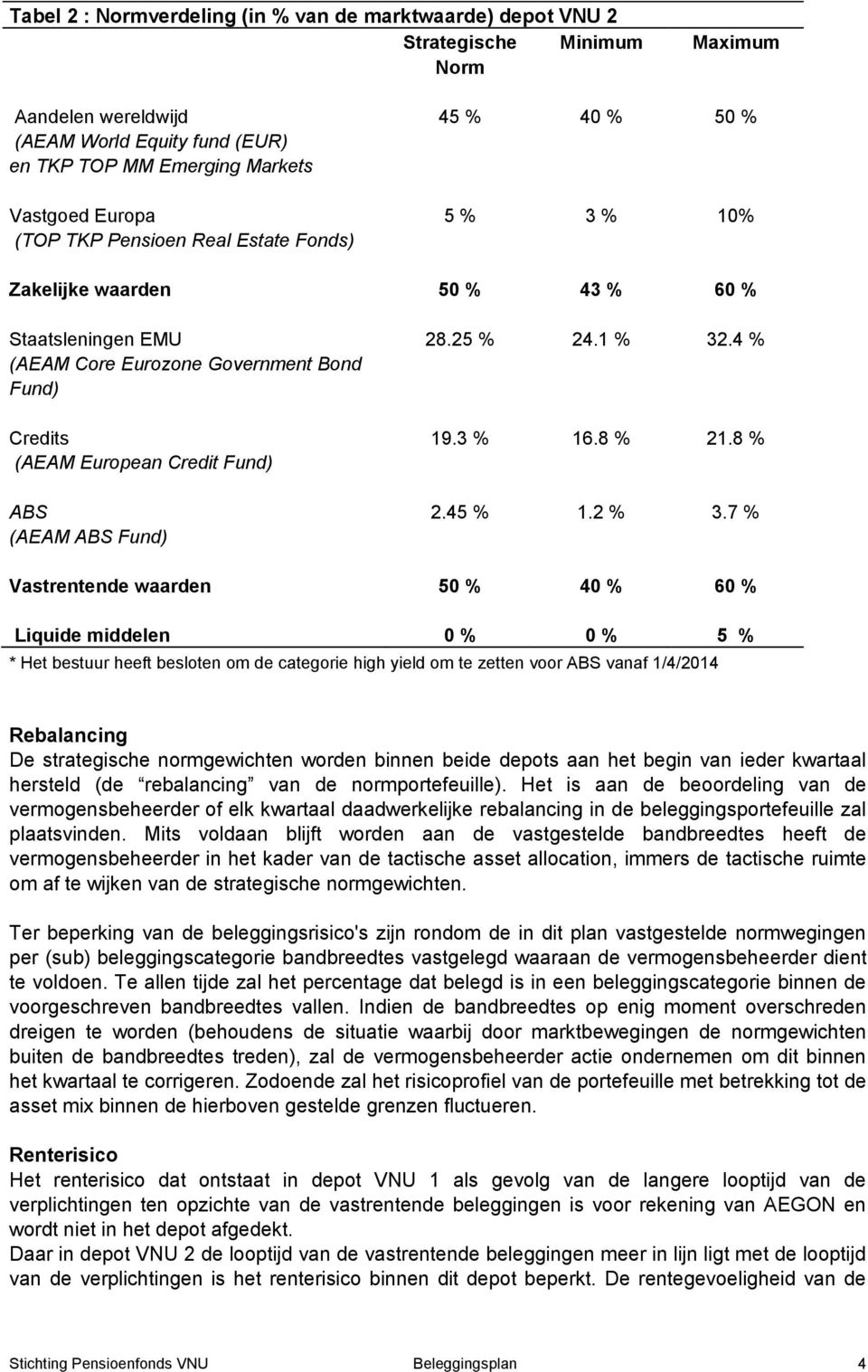4 % Credits (AEAM European Credit Fund) 19.3 % 16.8 % 21.8 % ABS (AEAM ABS Fund) 2.45 % 1.2 % 3.