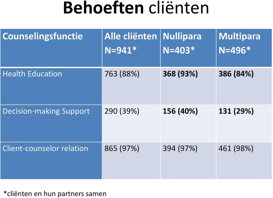 Decision-making Support 290 (39%) 156 (40%) 131 (29%) Client-counselor