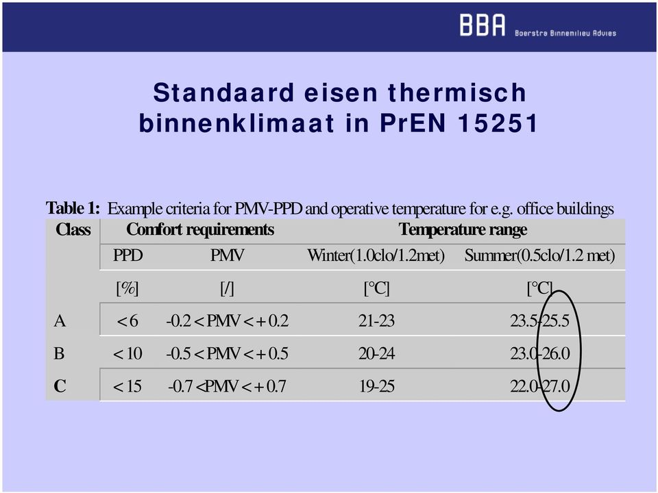 office buildings Class Comfort requirements Temperature range PPD PMV Winter(1.0clo/1.