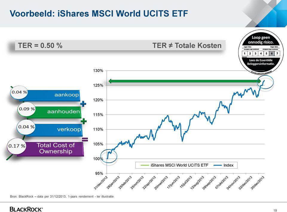 100% ishares MSCI World UCITS ETF Index 95% Bron:
