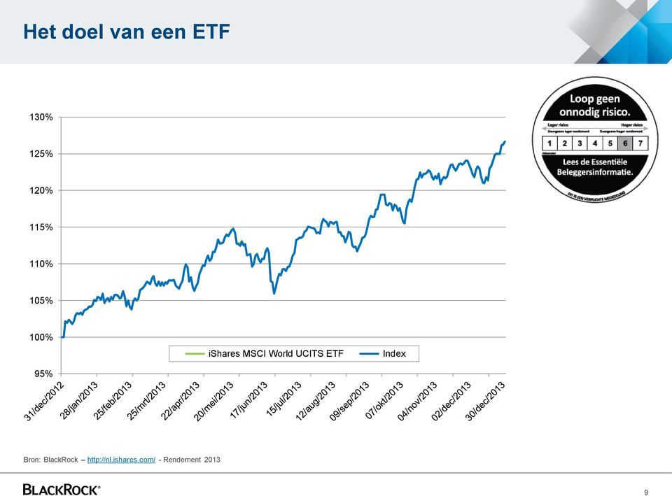 World UCITS ETF Index 95% Bron: