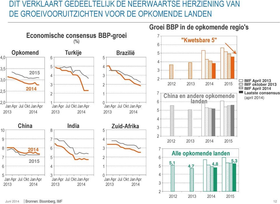 Jan Apr India JanApr Jul Okt Jan Apr Brazilië Jan Apr Jul Okt JanApr Zuid-Afrika Jan Apr Jul Okt Jan Apr Groei BBP in de opkomende
