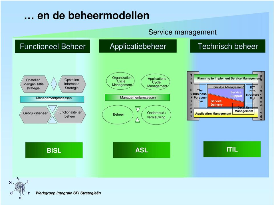 Applications Cycle Management Onderhoud / vernieuwing T h e T h Planning to Implement Service Managemente B The u Business s