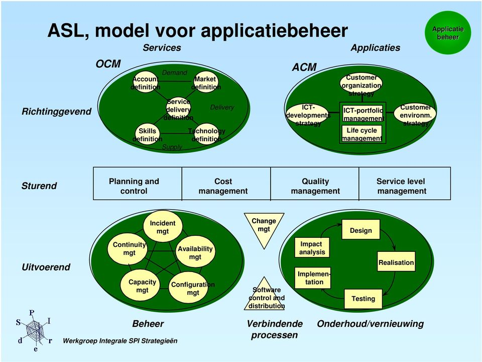strategy Applicatie Sturend Planning and control Cost management Quality management Service level management Incident Change Design Uitvoerend Continuity